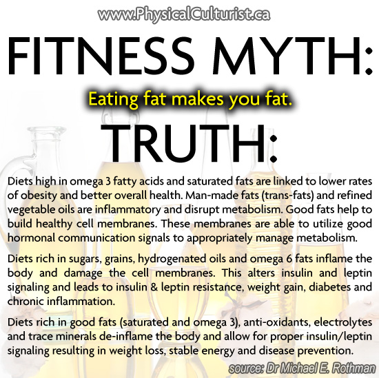 fitness myth: eating fat makes you fat