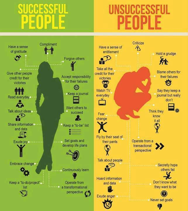 Successful vs Unsuccessful People Infographic