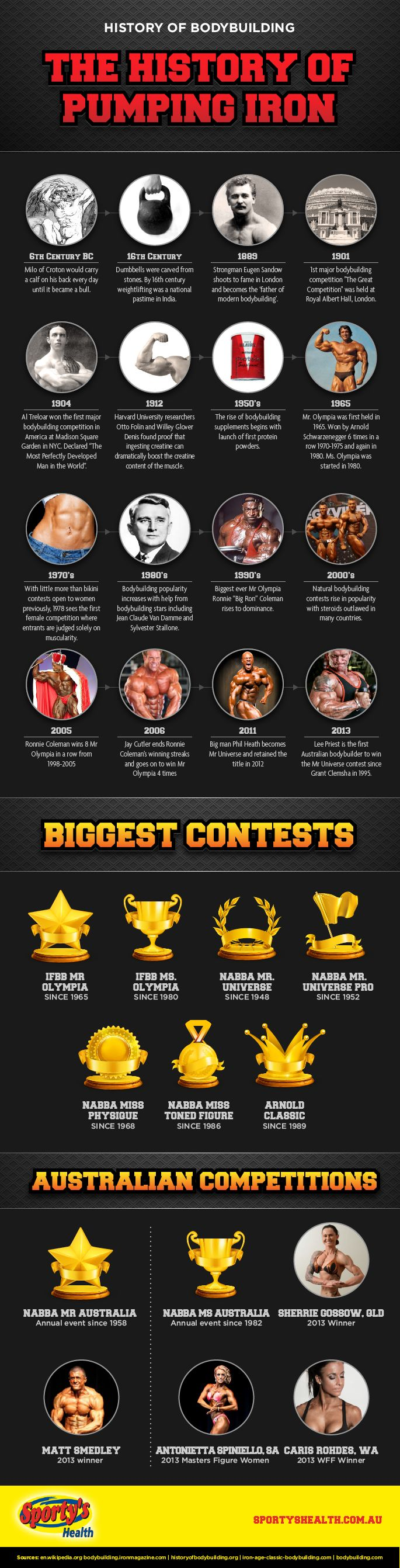 The History of Bodybuilding (by SportysHealth)